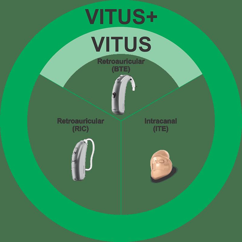 Modelos Vitus y Vitus+